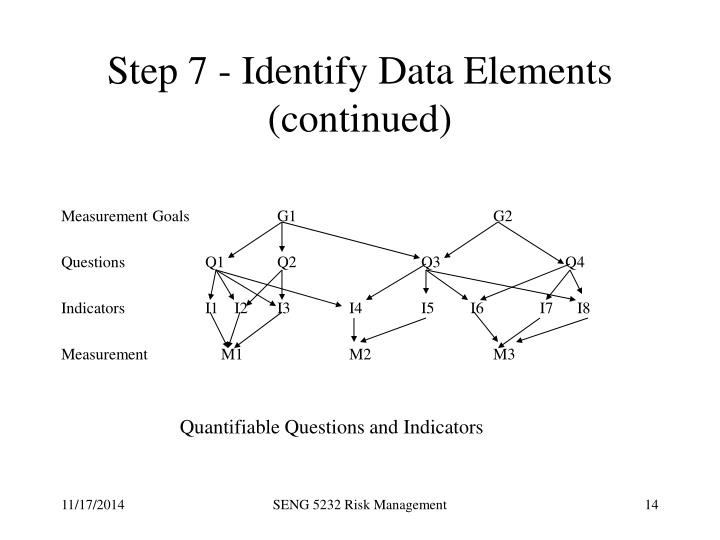 Step 7 - Identify Data Elements (continued)