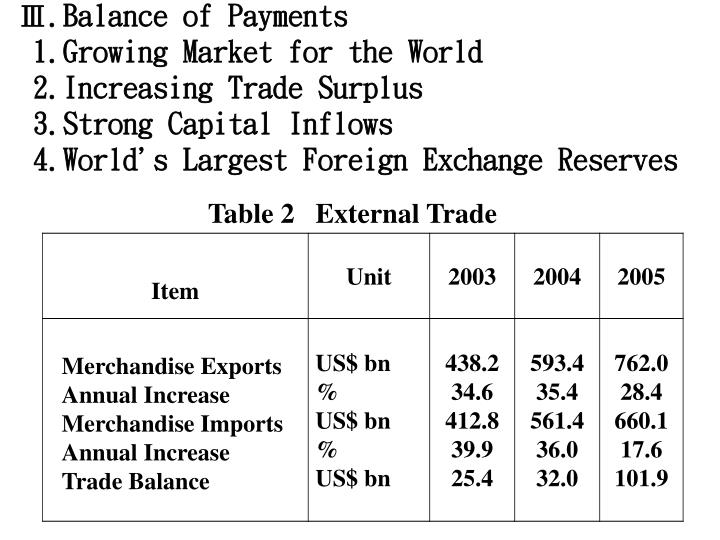 Ⅲ.Balance of Payments