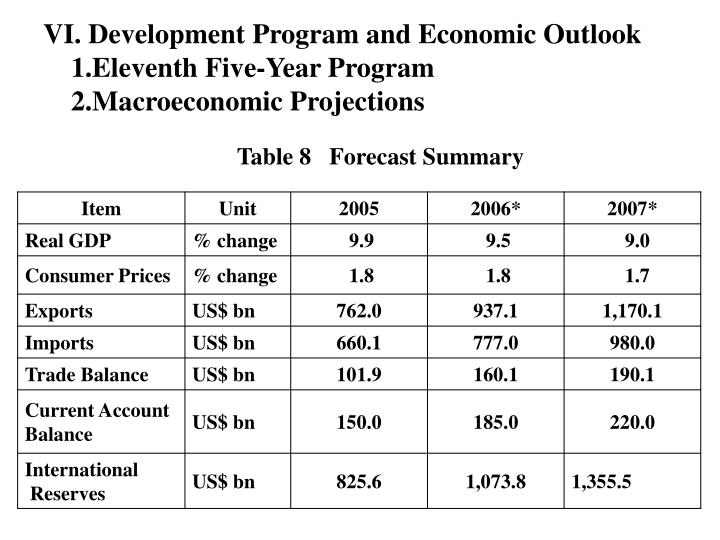 VI. Development Program and Economic Outlook
