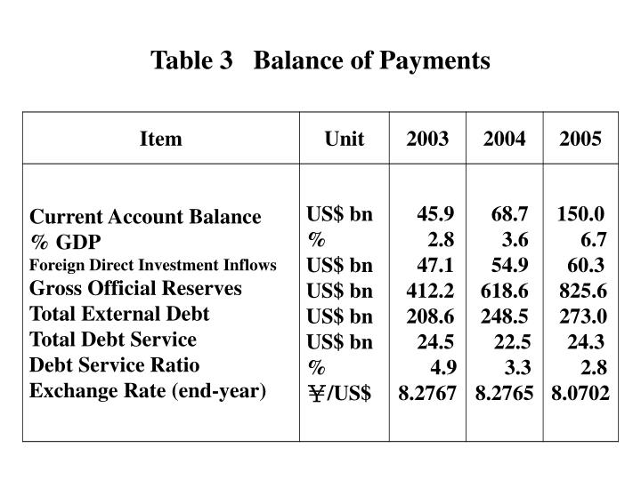 Table 3   Balance of Payments