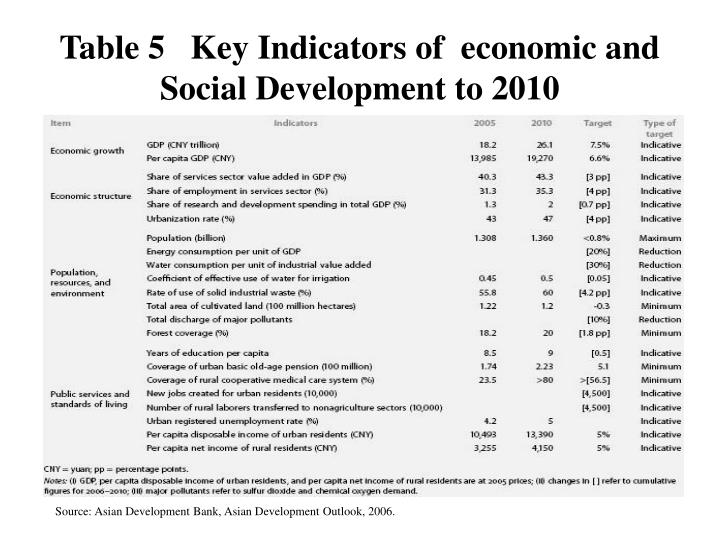 Table 5   Key Indicators of  economic and   Social Development to 2010