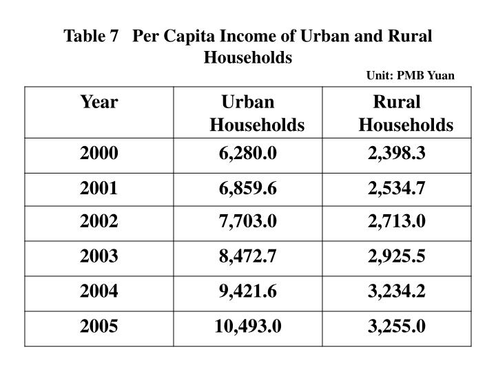 Table 7   Per Capita Income of Urban and Rural Households