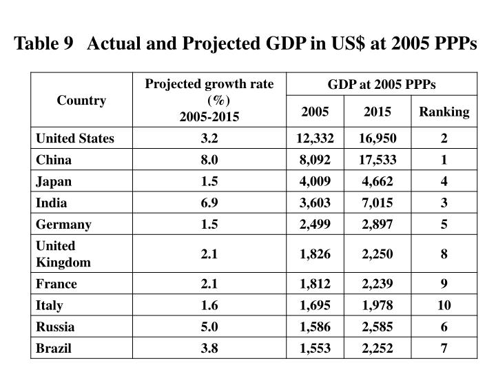 Table 9   Actual and Projected GDP in US$ at 2005 PPPs