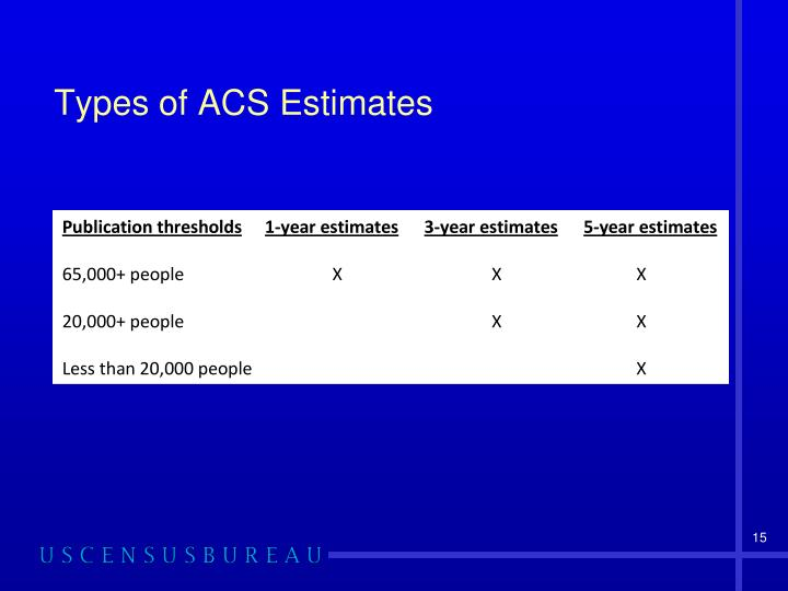 Types of ACS Estimates