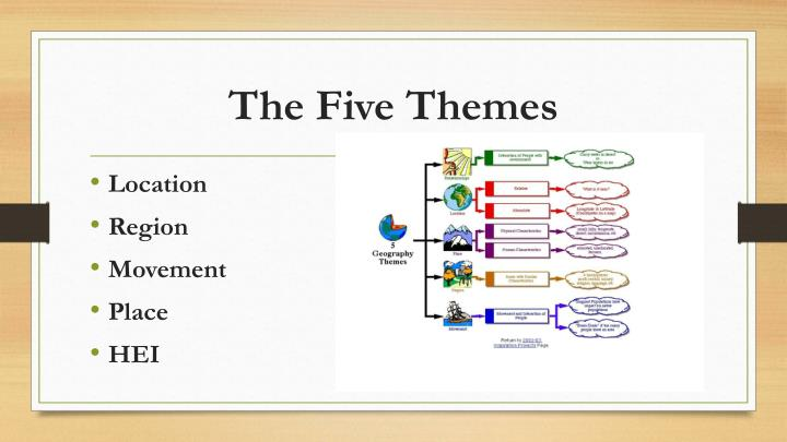 The five themes