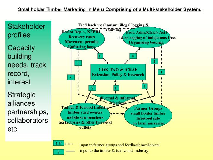 Smallholder Timber Marketing in Meru Comprising of a Multi-stakeholder System.
