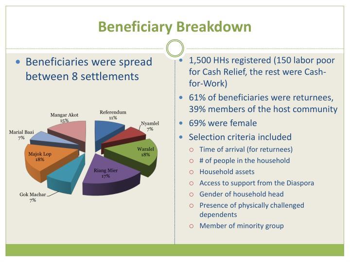 Beneficiary Breakdown