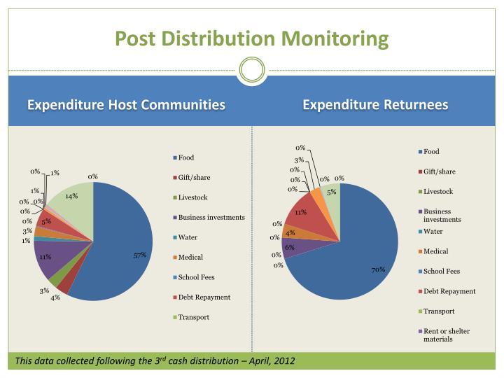 Post Distribution Monitoring
