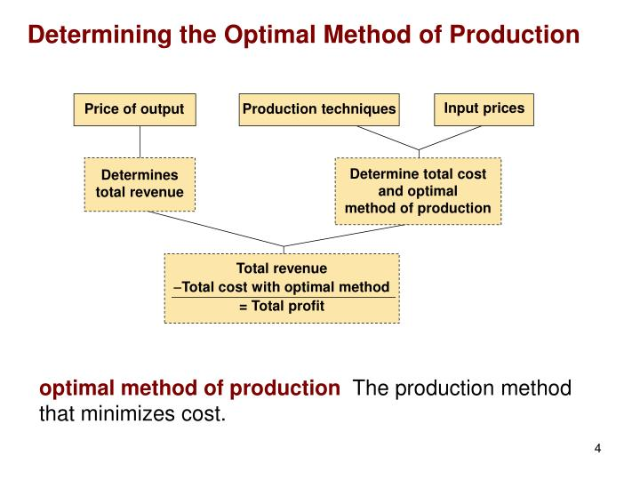 Input prices