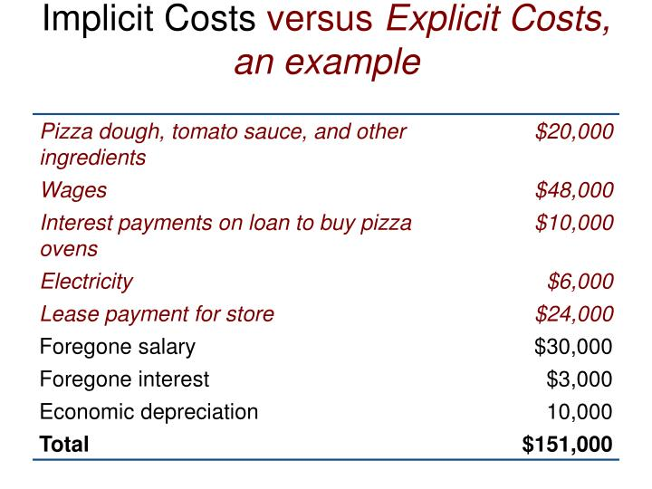 Implicit Costs
