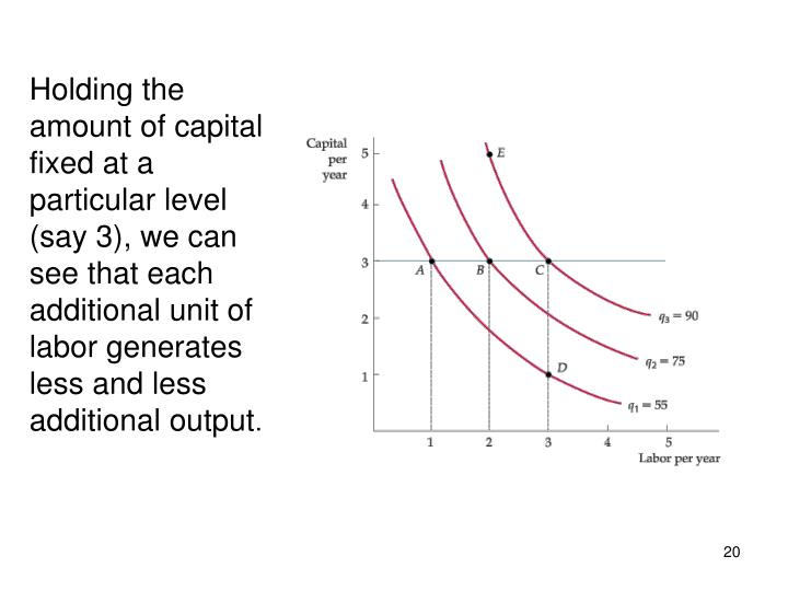 Holding the amount of capital fixed at a particular level