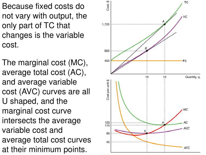 Because fixed costs do not vary with output, the only part of TC that changes is the variable cost.