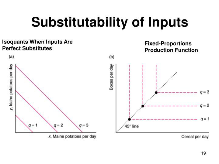 Substitutability of Inputs