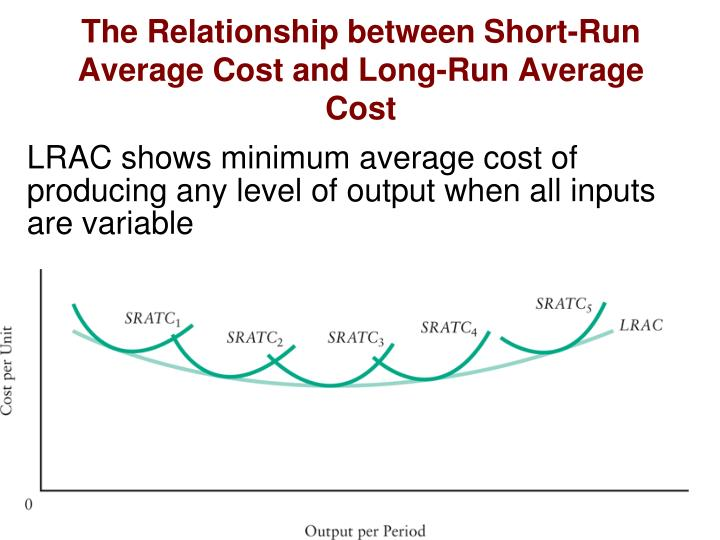The Relationship between Short-Run Average Cost and Long-Run Average Cost