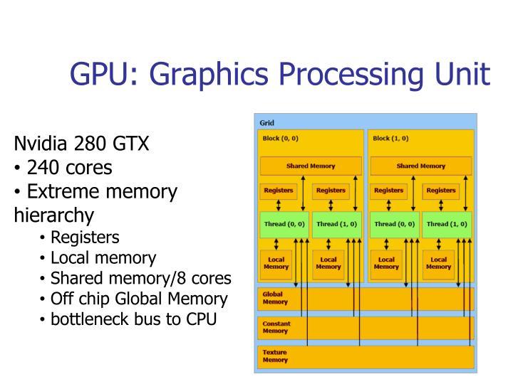 GPU: Graphics Processing Unit