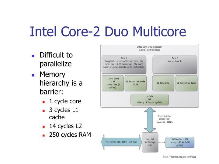 Intel Core-2 Duo