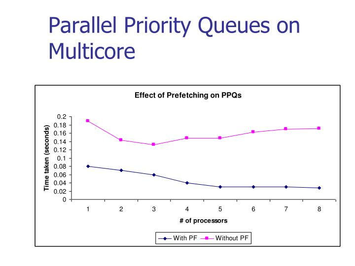Parallel Priority Queues on