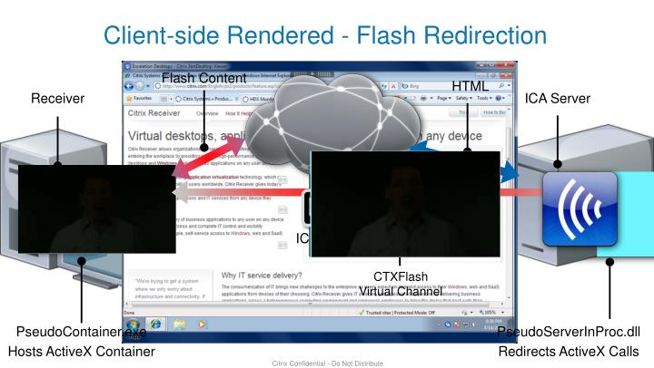 Client-side Rendered - Flash Redirection