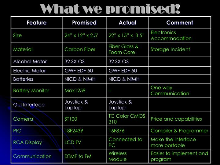What we promised!