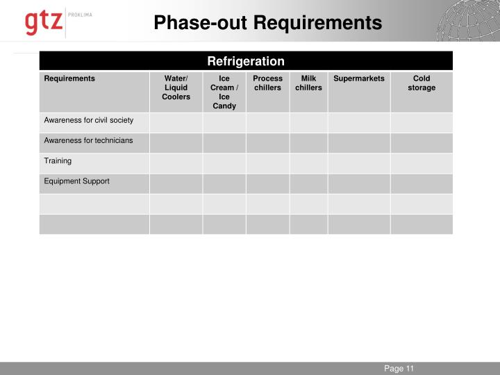 Phase-out Requirements