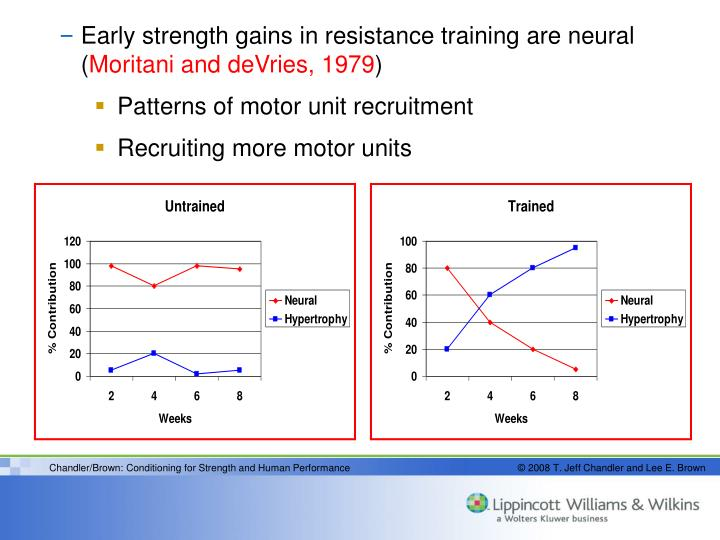 Early strength gains in resistance training are neural (