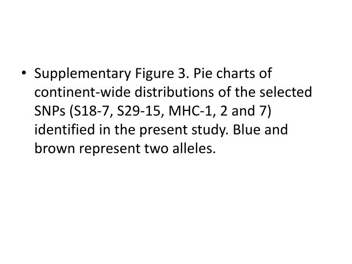 Supplementary Figure 3. Pie charts of continent-wide distributions of the selected SNPs (S18-7, S29-15, MHC-1, 2 and 7) identified in the present study. Blue and brown represent two alleles.