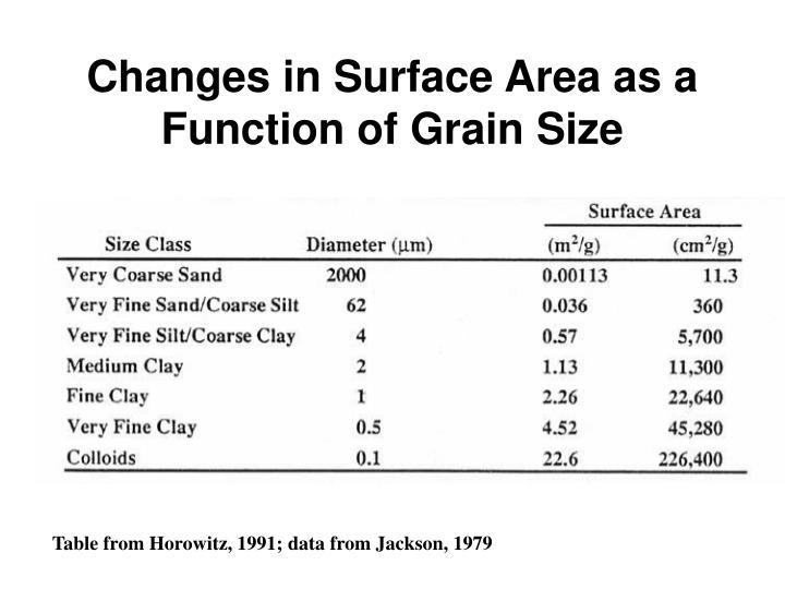 Changes in Surface Area as a