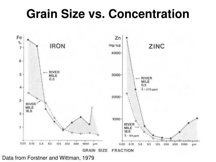 Grain Size vs. Concentration