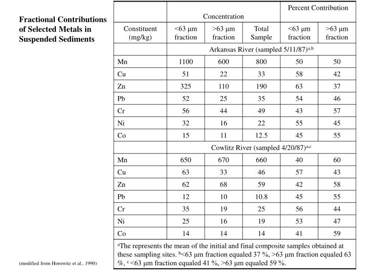 Fractional Contributions