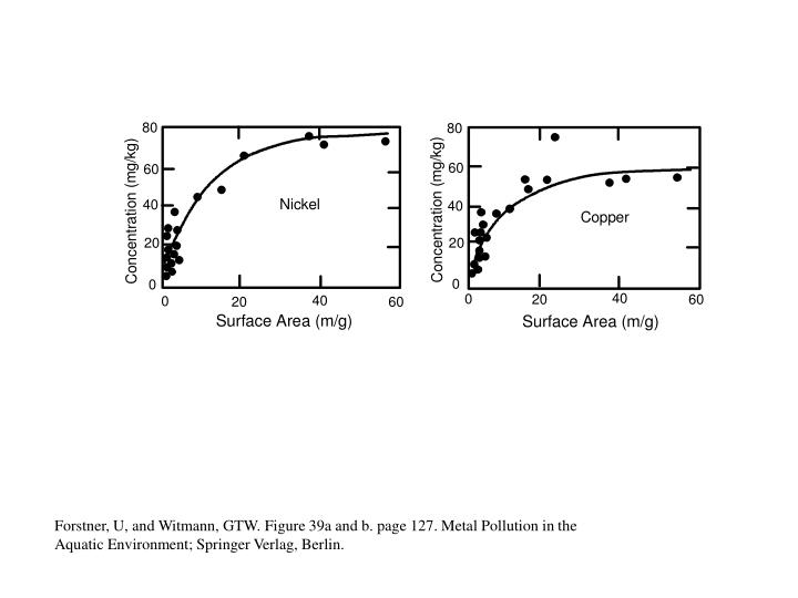 Forstner, U, and Witmann, GTW. Figure 39a and b. page 127. Metal Pollution in the