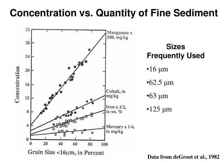 Concentration vs. Quantity of Fine Sediment