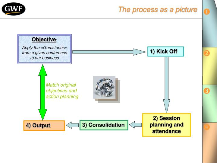 The process as a picture