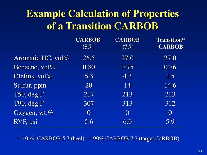 Example Calculation of Properties of a Transition CARBOB