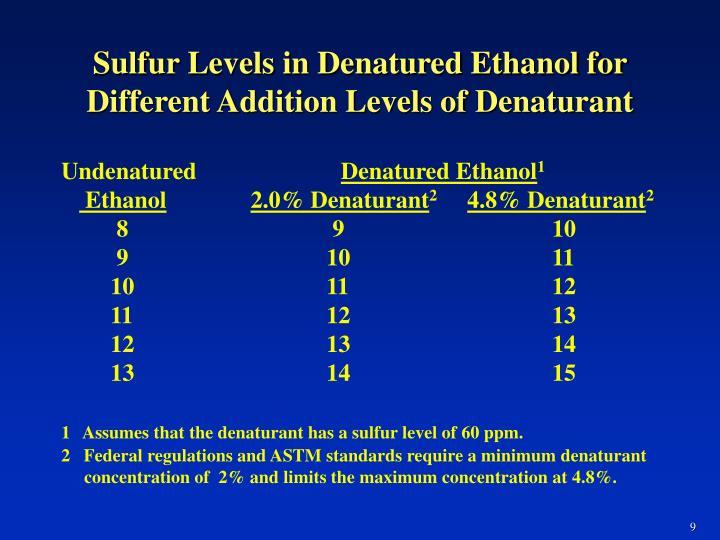 Sulfur Levels in Denatured Ethanol for Different Addition Levels of Denaturant