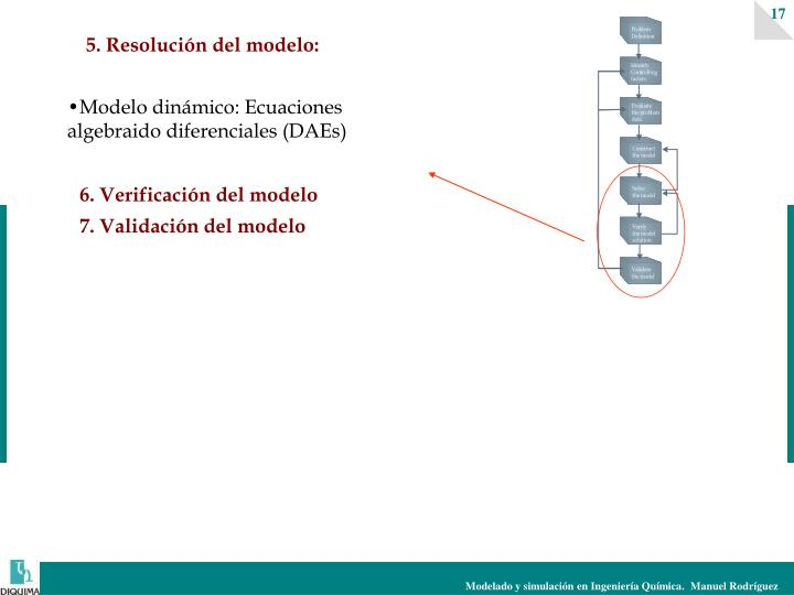 5. Resolución del modelo: