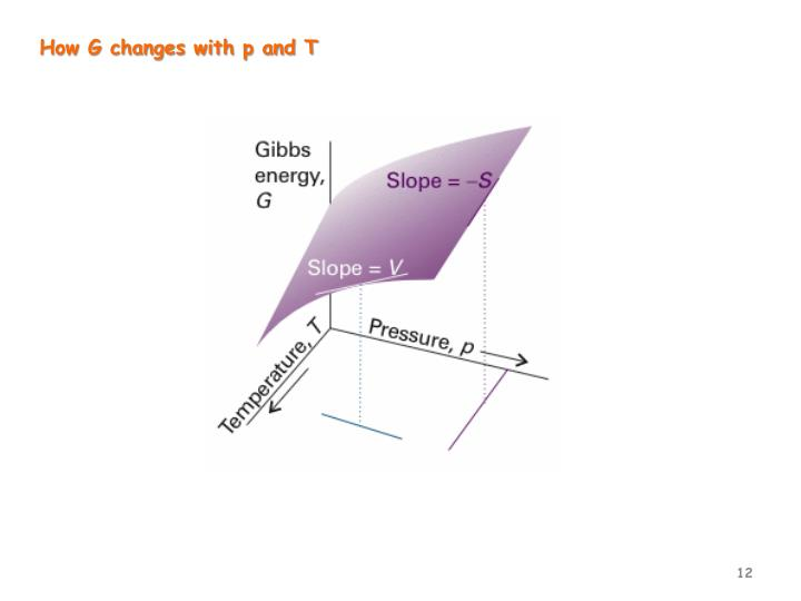 How G changes with p and T