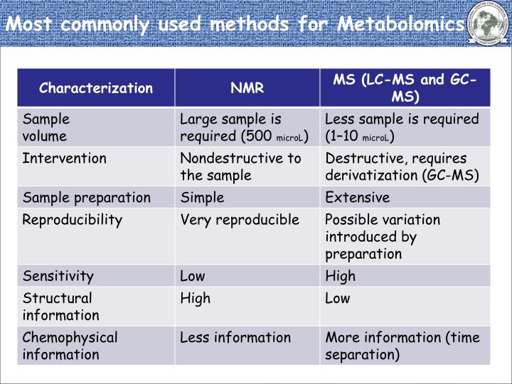 Most commonly used methods for Metabolomics