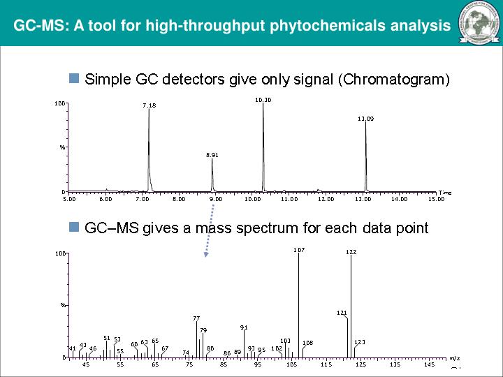 GC-MS: A tool for high-throughput phytochemicals
