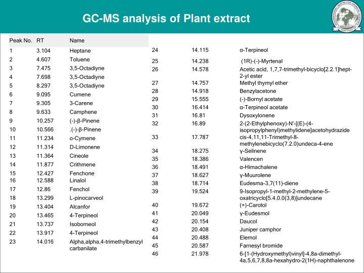 GC-MS analysis of Plant extract