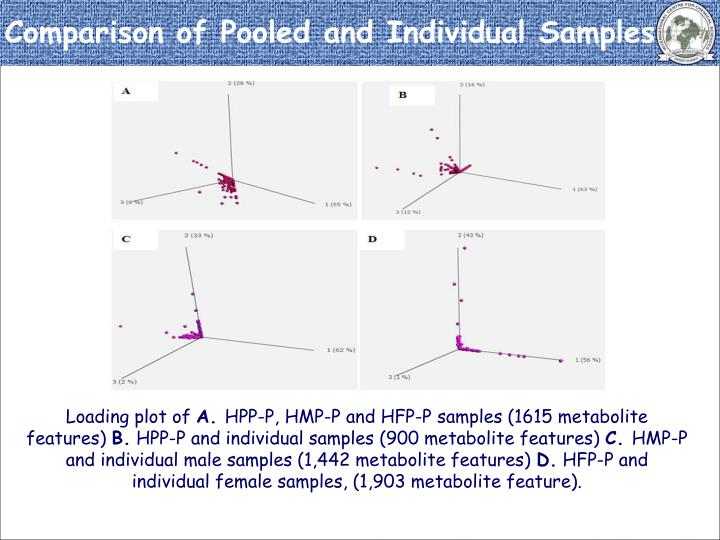 The first component of PCA vary approximately 60% in  all cases, this may be due to different metabolite characteristics of male and female, which is in context with comparative analysis of male and female but the second and third components have least differences (Figure 6A and 6B).