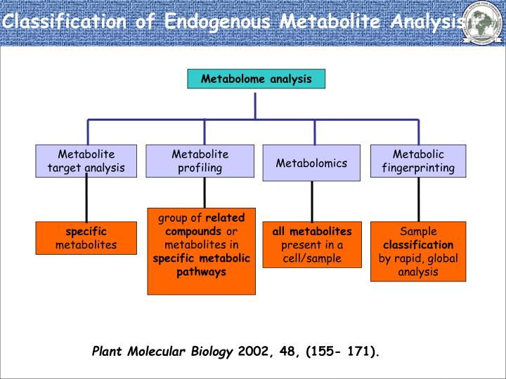 Classification of Endogenous Metabolite Analysis