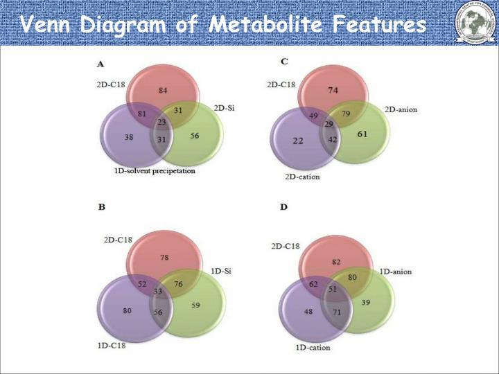 Venn Diagram of Metabolite Features