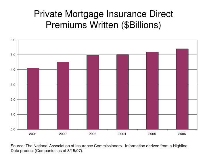Private Mortgage Insurance Direct Premiums Written ($Billions)
