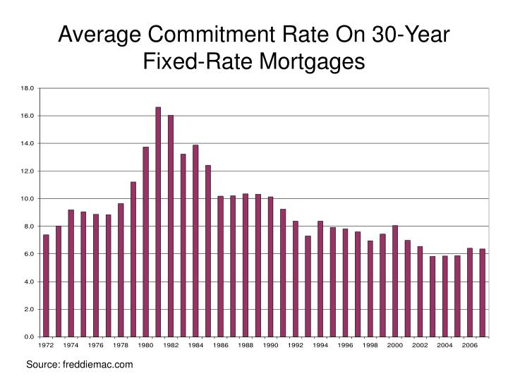 Average Commitment Rate On 30-Year Fixed-Rate Mortgages