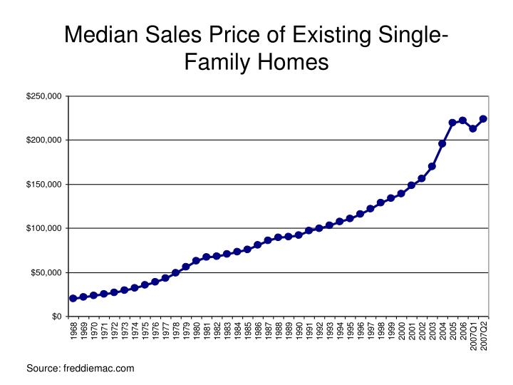 Median Sales Price of Existing Single-Family Homes