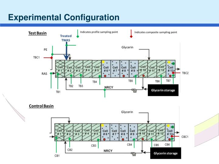Experimental Configuration