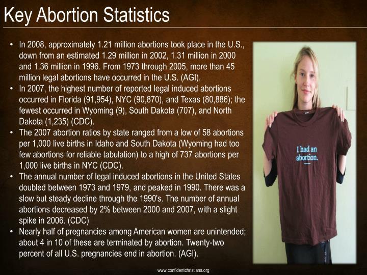 Key Abortion Statistics