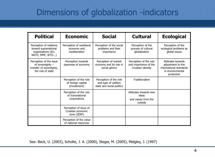 Dimensions of globalization