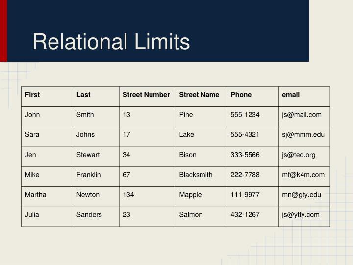 Relational Limits