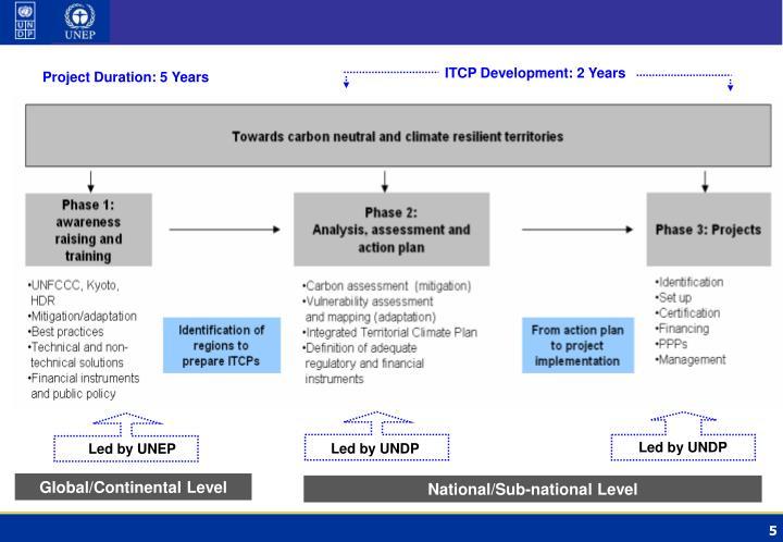ITCP Development: 2 Years